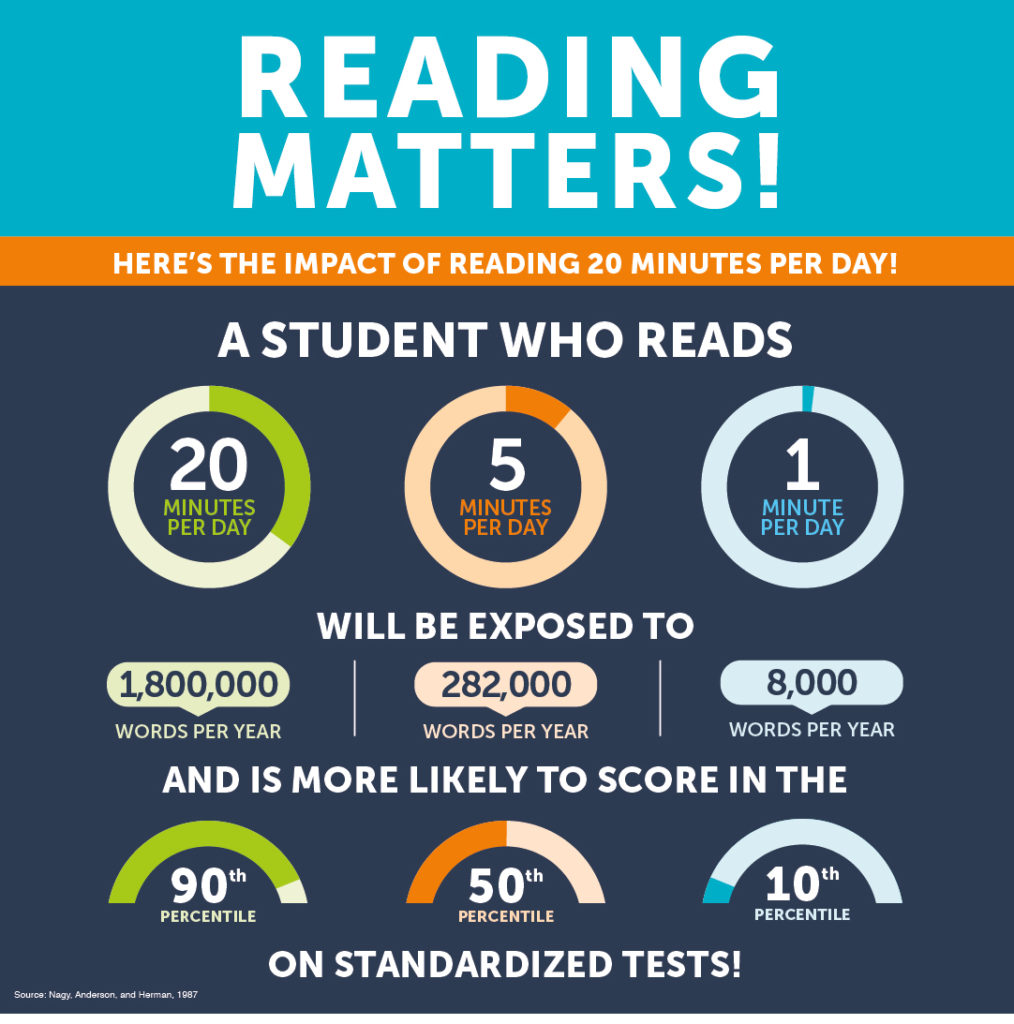 Poster: Reading Matters; a student who reads is more likely to score higher on standardized tests.